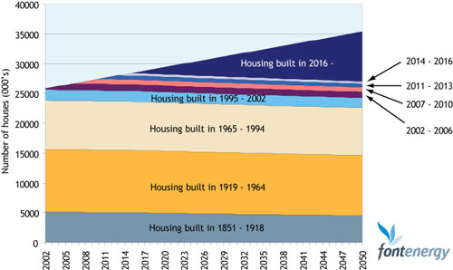 housing-volume-by-age2