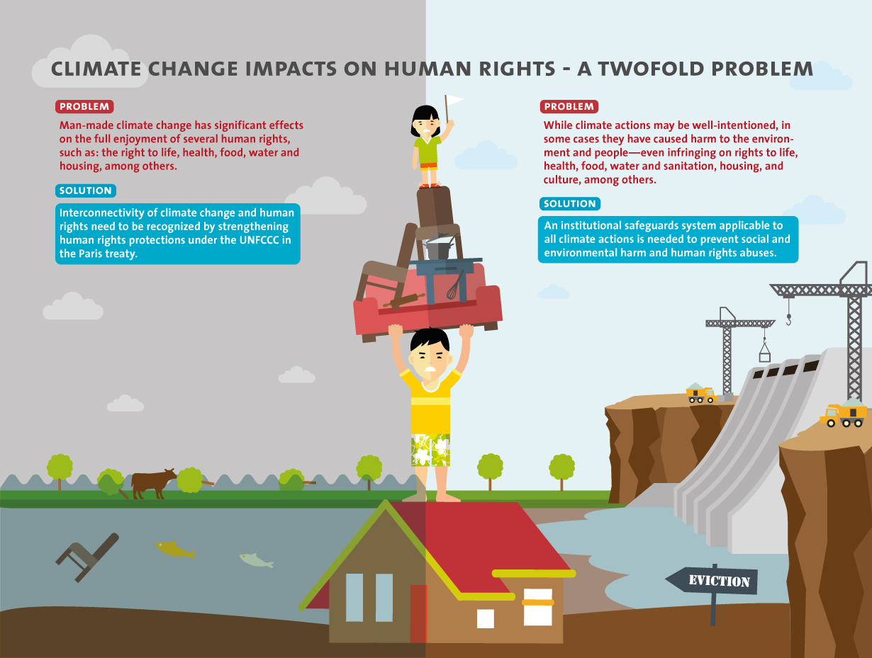 Policy Brief Human Rights Accountability Of Climate