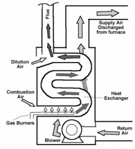 Myth-1 - Heat Exchanger Cracks | CarbonMonoxideMyths com