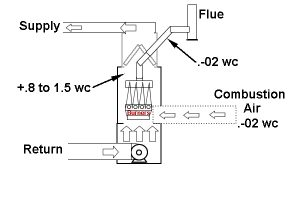 furnace heat exchanger pressure drawing