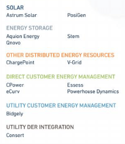 Exelon Distributed Energy Resource Acquisitions