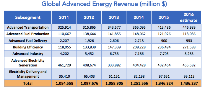 Global Advanced Energy Revenue (Million $)