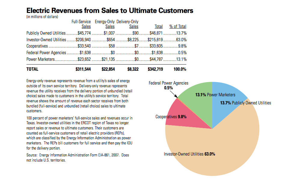 Electric Revenues from Sales to Ultimate Customers