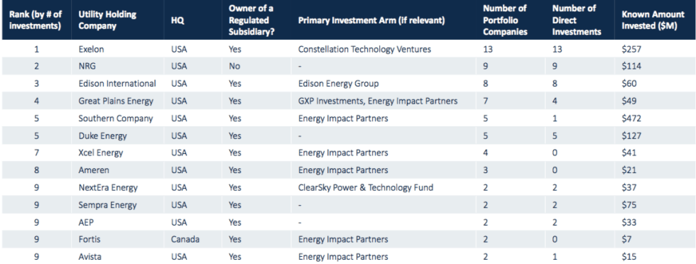 Top US Utility Investors in Distributed Energy
