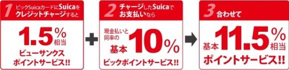 Suicaにクレジットチャージして、そのチャージしたSuicaで買物をすると現金と同等の基本10%還元されます