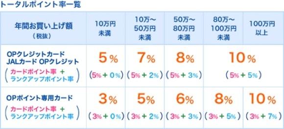 小田急百貨店では年間買上げ金額に応じて最大10%にランクアップ