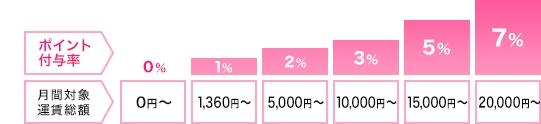 小田急線の乗車ポイントとポイント付与率