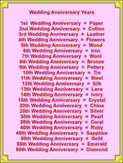 Wedding Anniversary Years Card Verses Greetings And Wishes