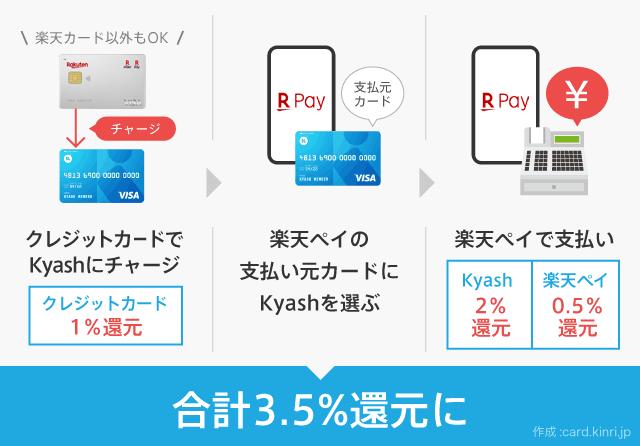 Kyashと楽天ペイを利用して還元率3.5%