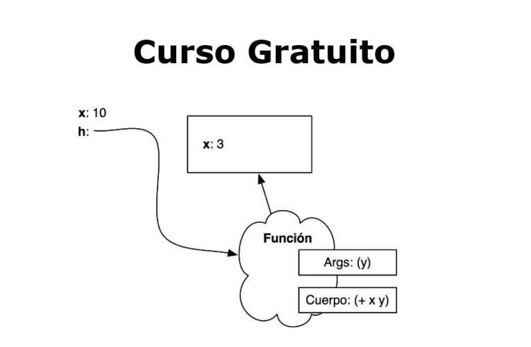 Aprende sobre Árboles en Programación funcional