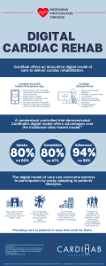 Infographic describing the benefits of digital cardiac rehabilitation by Cardihab