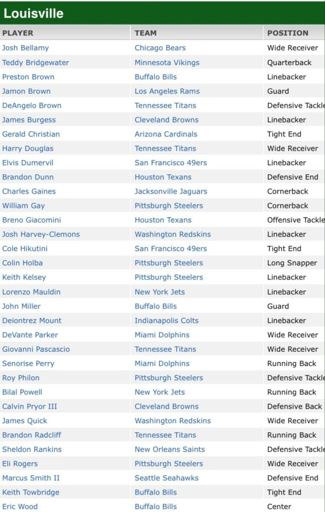 nfl rosters