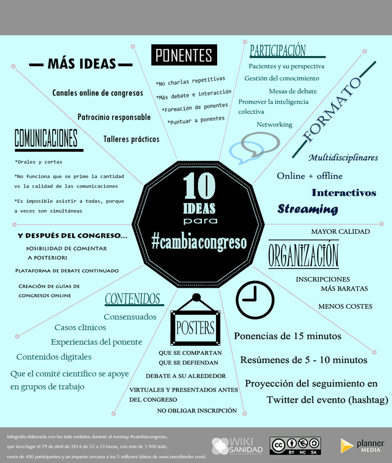 Infografía CambiaCongreso