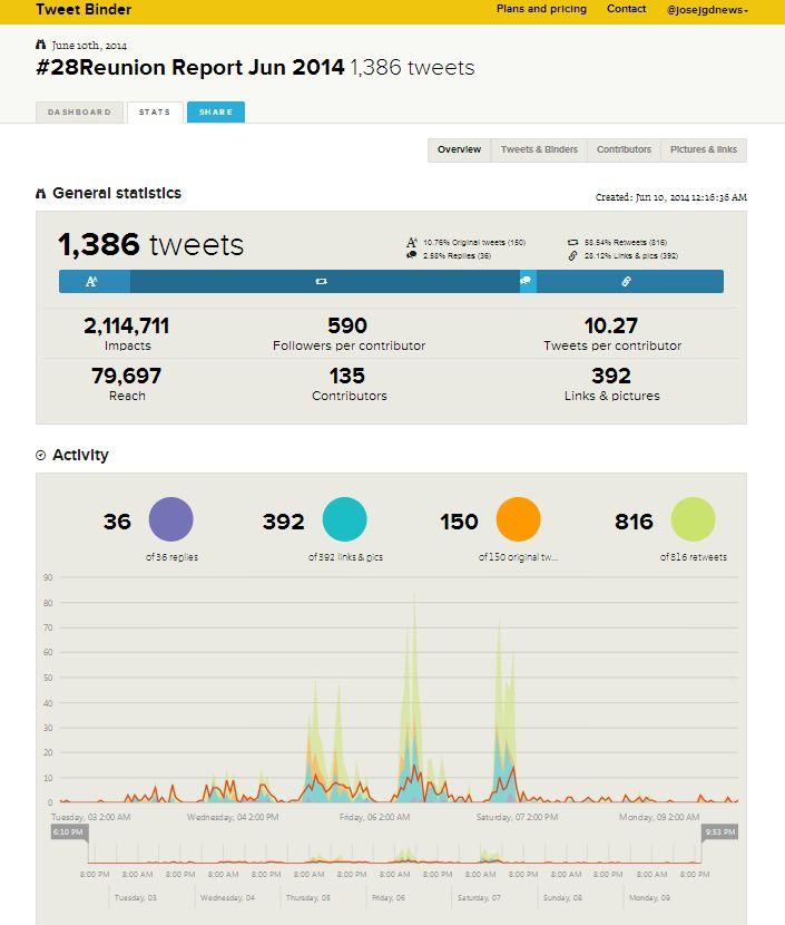 Estadísiticas para #28Reunion en Tweet Binder