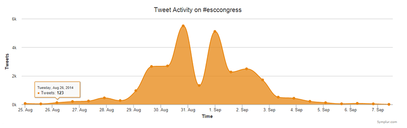 Actividad deTwitter en ESC 2014