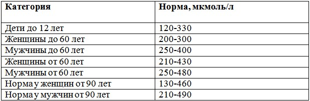 Нормальный уровень мочевой кислоты в крови и признаки гиперурикемии. Норма и патология мочевой кислоты в крови у мужчин