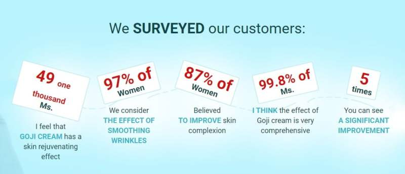 Surveyed customers about Goji Cream Malaysia