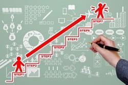 ⑥短期的成果を上げるための計画策定と実行・実現