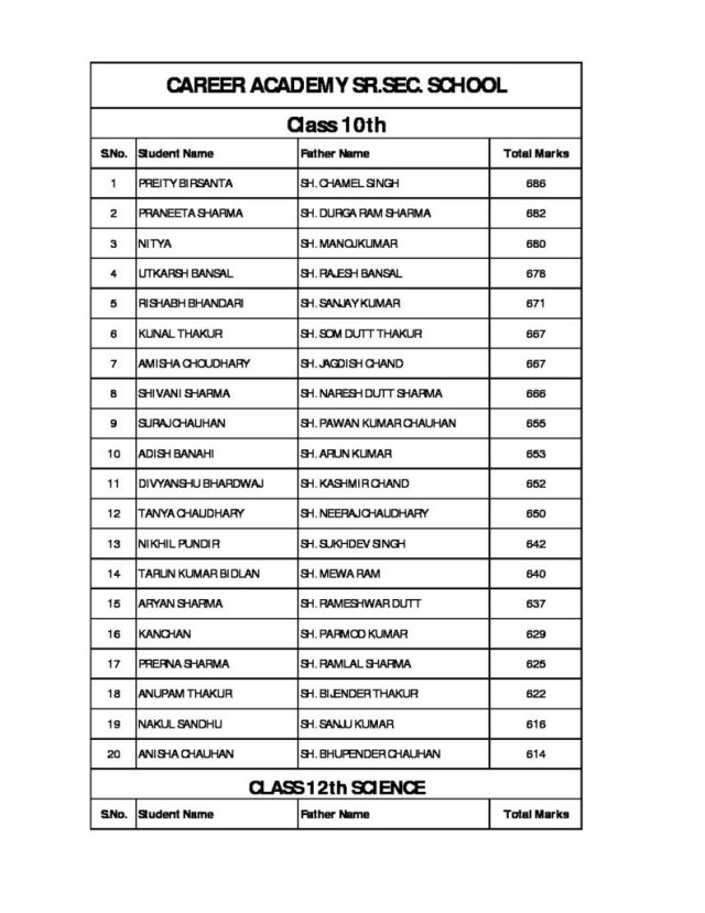 List of Students who received Laptops - 2016-17 Batch