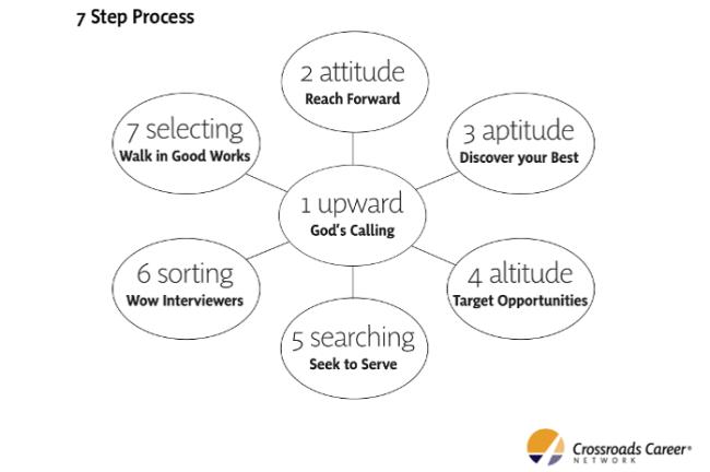 7step process