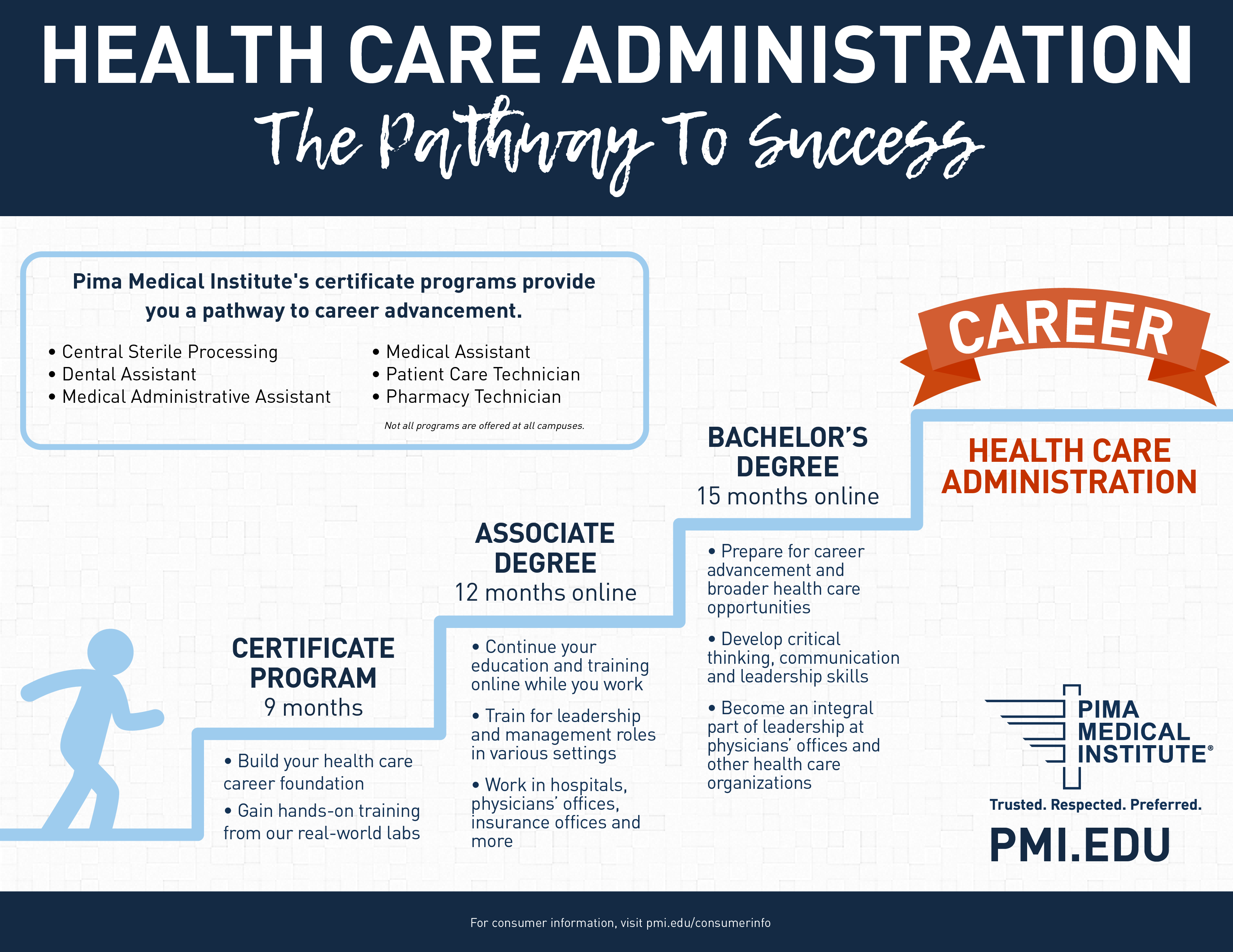 Pima medical institute expands its online health care here are some pathway students may take to further their careers through the hca online associate degree xflitez Choice Image