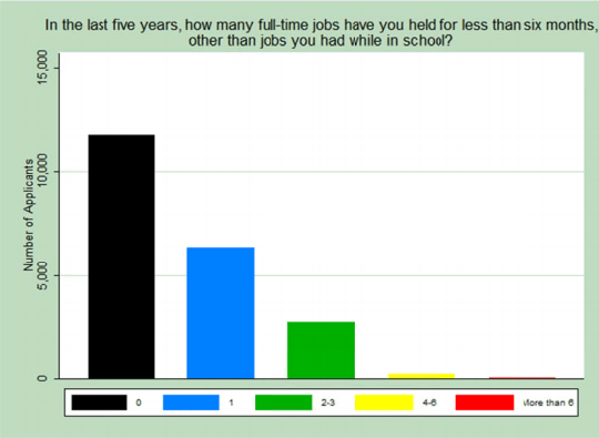 Your Flaky Job History Doesn't Necessarily Determine Your Future Job Loyalty
