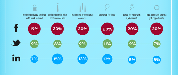 The New Social Job Seeker [Infographic]