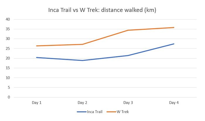 Inca Trail vs W Trek distance walked 700px