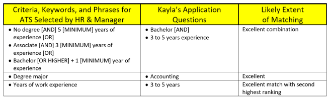 Table showing comparison of ATS criteria and question responses by applicant.