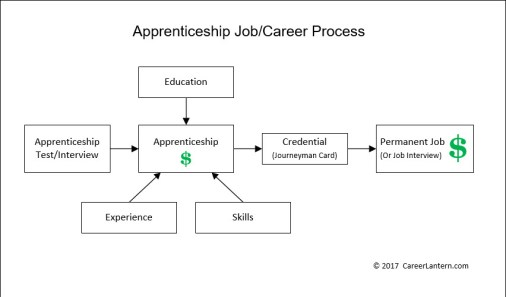 Block diagram of the typical apprenticeship job/career process.
