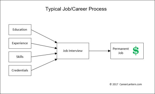 Block diagram of the typical job/career process.