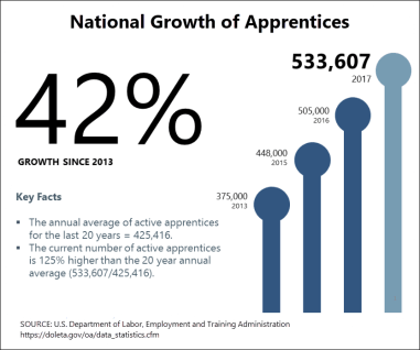 A graphic from the U.S. Department of Labor illustrating the national growth in the number of apprentices (42%) since 2013.