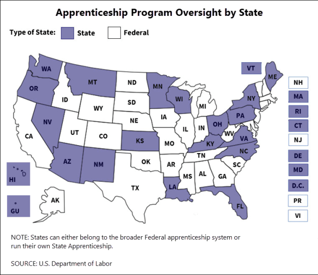 A map graphic from the U.S. Department of Labor indicating, by state for the year 2017, which states have federal oversight for apprenticeships and which have state oversight.