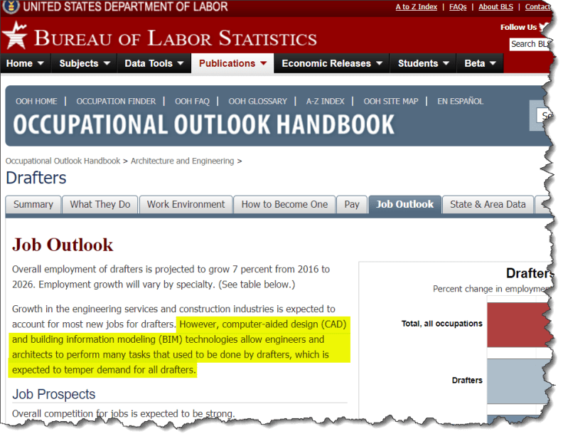 """A screenshot of the """"Job Outlook"""" page from the Occupational Outlook Handbook on U.S. Department of Labor website."""
