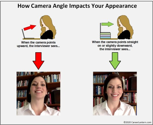 Graphic illustrating the effects camera angles on appearance.