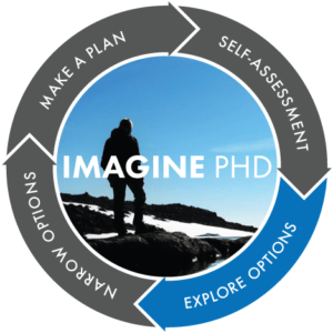 Imagine PhD: Self-Assessment, Explore Options, Narrow Options, Make a Plan