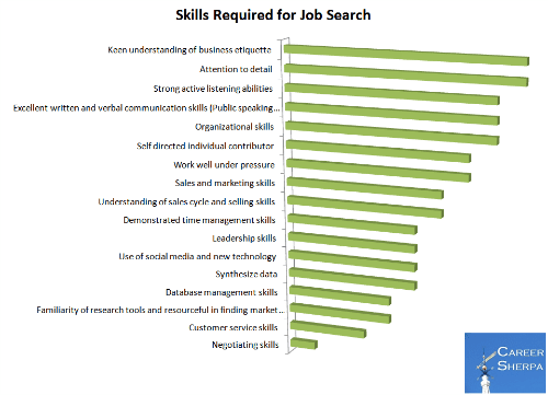 why are employability skills important