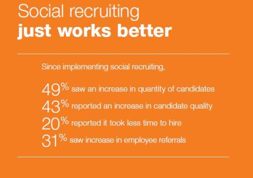 social recruiting works better 2012 jobvite