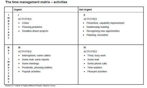 s covey time management