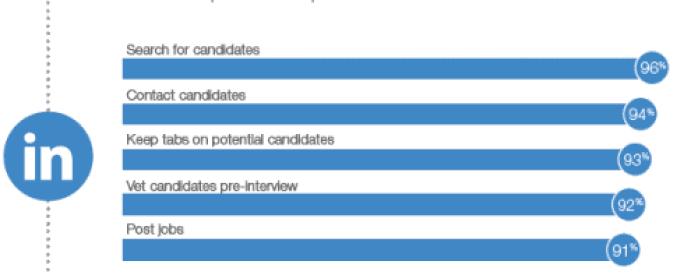 jobvite social recruiting study 2013