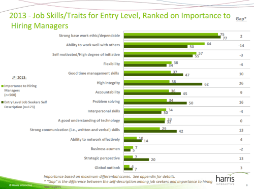 Career Advisory Board Skills Gap 2013