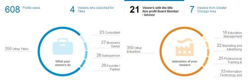 li profile views april 2014