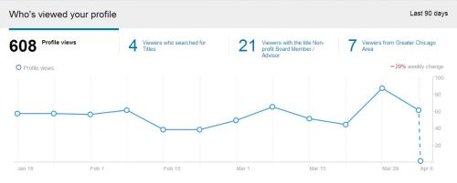li profile views april
