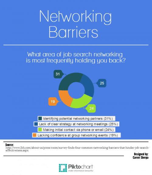 Networking Barriers