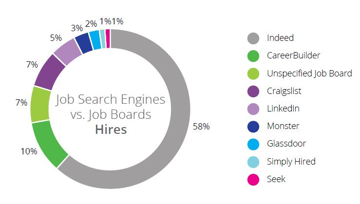 top 5 job search sites