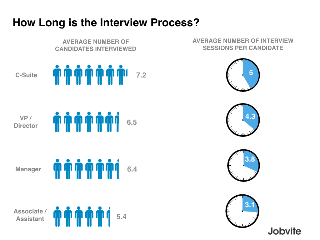 what are the chances of getting a new job in career sherpa jobvite lenth of interview process