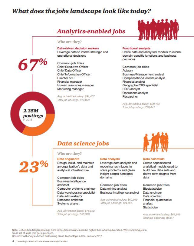 analytics jobs PwC 2017 | Career Sherpa
