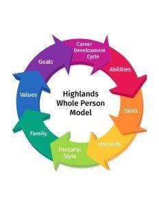 Highland Abilities Visualization