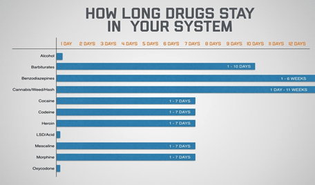 Duration of different Drugs in System