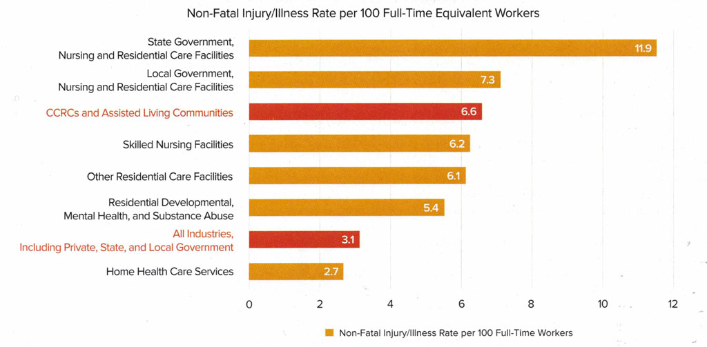 CareSafely in Senior Living Executive   Worker Safety in Different Settings